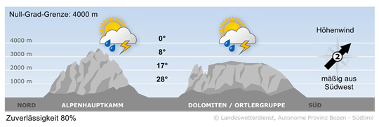 weather today