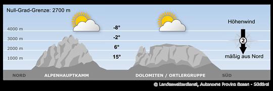 Wetter Lana 16 Tage